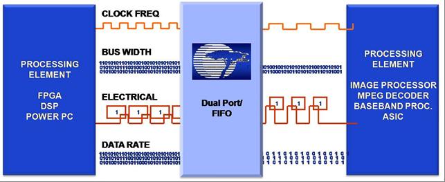 Dual Port FIFO image